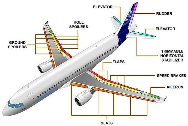 Aircraft parts explainer
