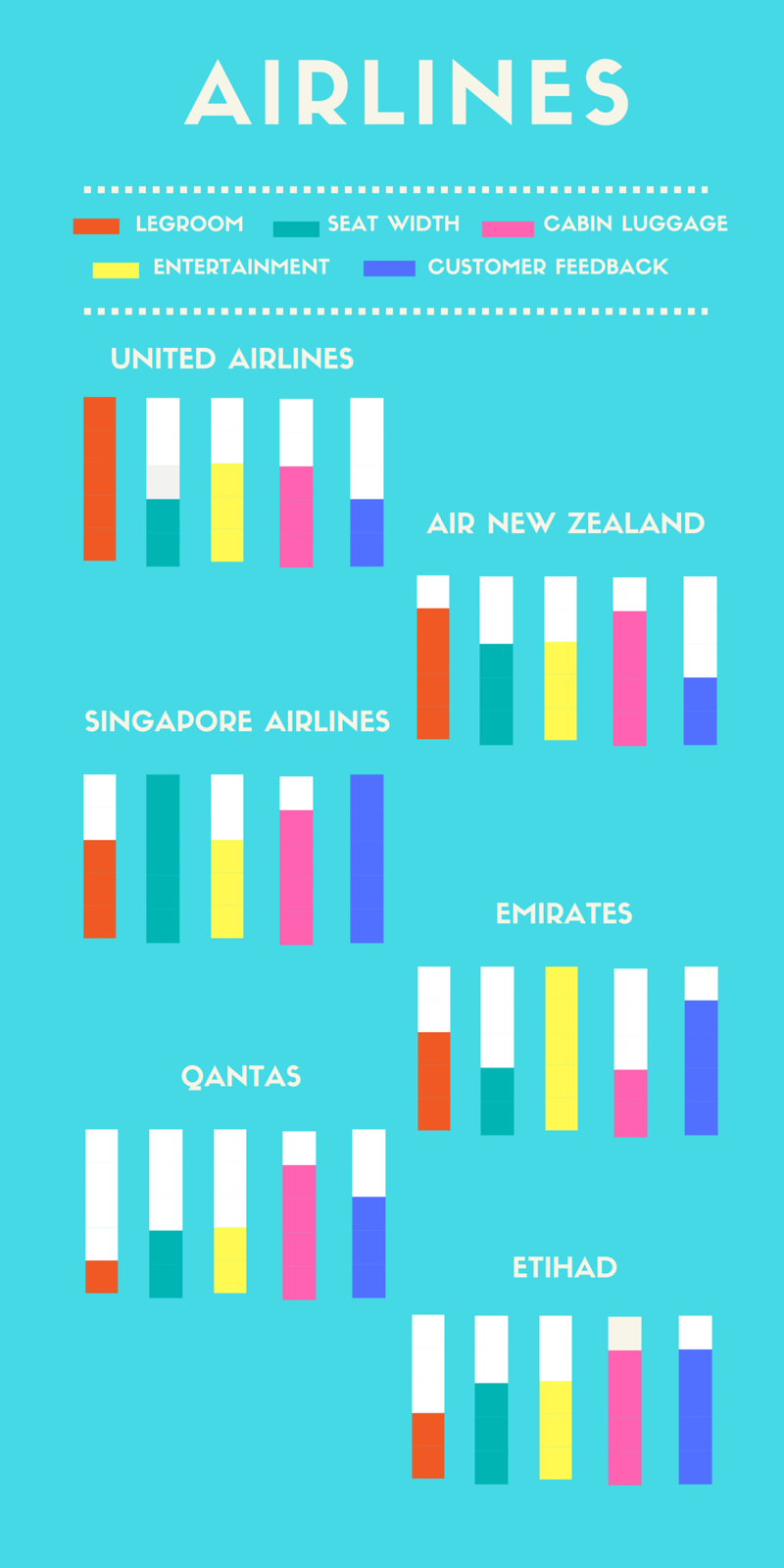 Which Airlines Offer The Best Economy Classes From Australia Tiket Singapore Bisnis Class Infograph Of